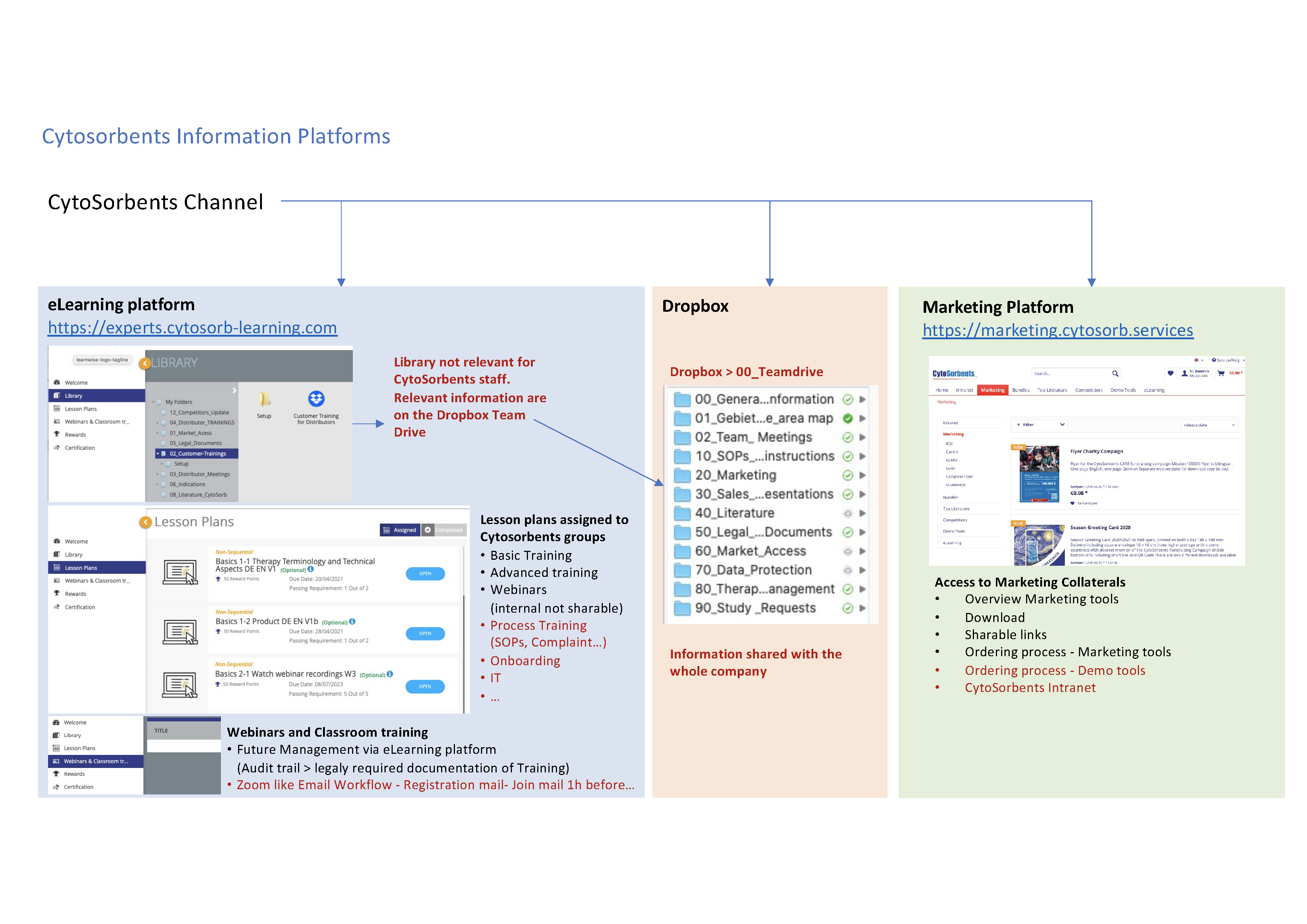 Information-platform-structure_Seite_2